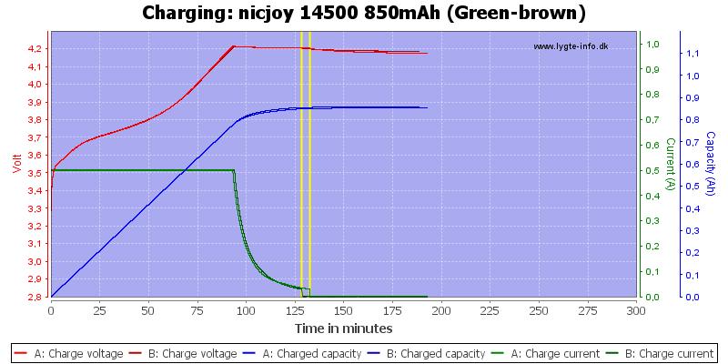 nicjoy%2014500%20850mAh%20(Green-brown)-Charge