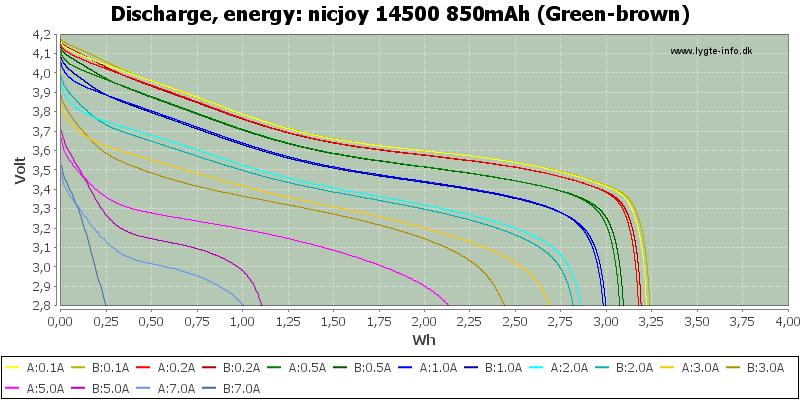 nicjoy%2014500%20850mAh%20(Green-brown)-Energy