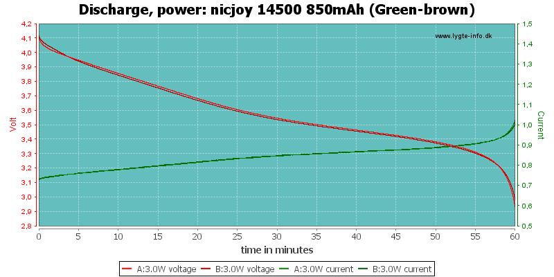 nicjoy%2014500%20850mAh%20(Green-brown)-PowerLoadTime