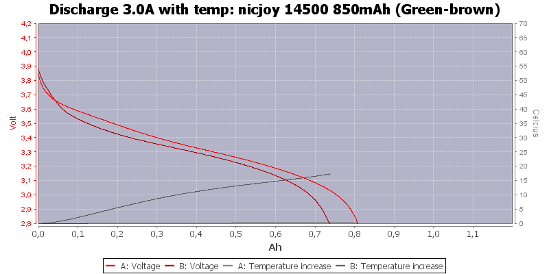 nicjoy%2014500%20850mAh%20(Green-brown)-Temp-3.0