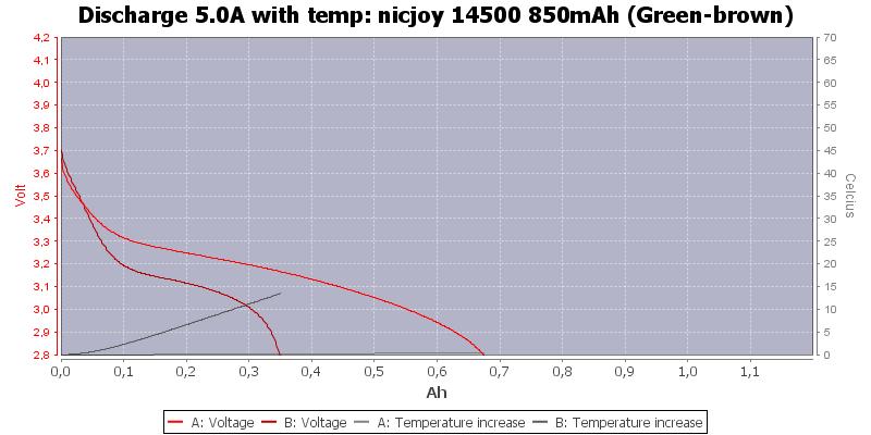 nicjoy%2014500%20850mAh%20(Green-brown)-Temp-5.0