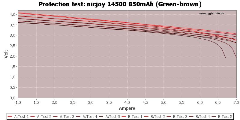 nicjoy%2014500%20850mAh%20(Green-brown)-TripCurrent