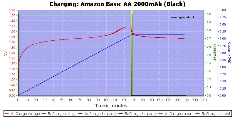 Amazon%20Basic%20AA%202000mAh%20(Black)-Charge