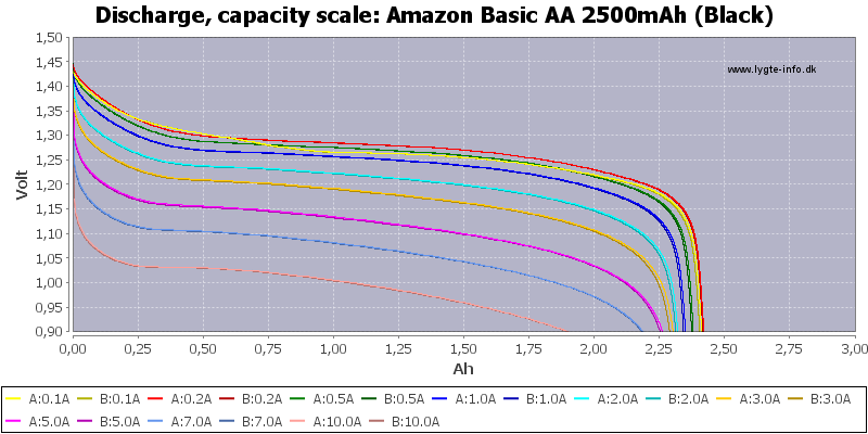 Amazon%20Basic%20AA%202500mAh%20(Black)-Capacity