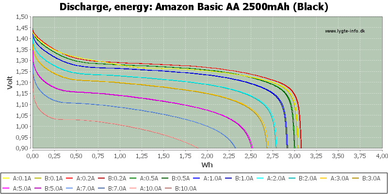 Amazon%20Basic%20AA%202500mAh%20(Black)-Energy