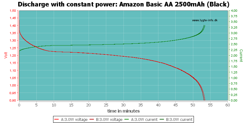 Amazon%20Basic%20AA%202500mAh%20(Black)-PowerLoadTime