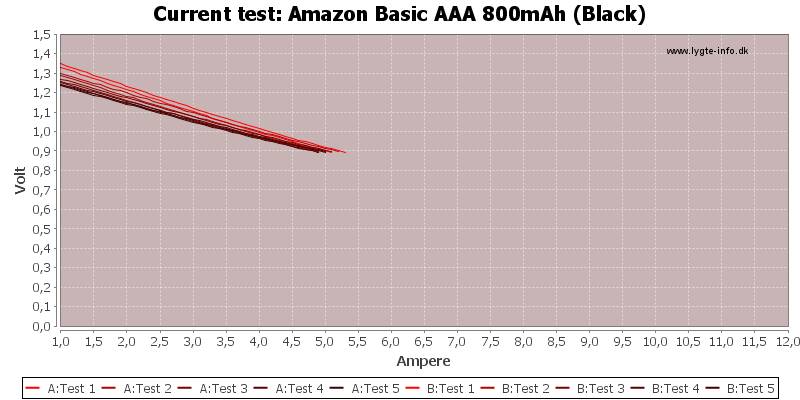 Amazon%20Basic%20AAA%20800mAh%20(Black)-CurrentTest