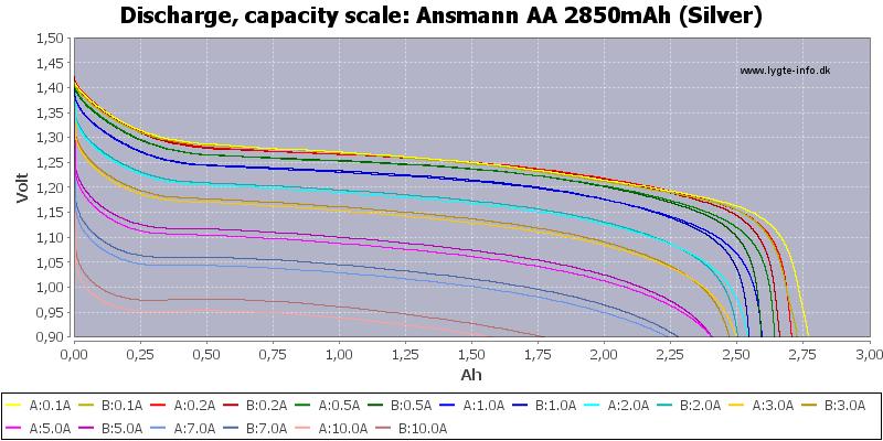 Ansmann%20AA%202850mAh%20(Silver)-Capacity