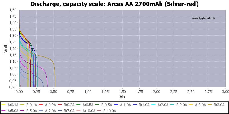 Arcas%20AA%202700mAh%20(Silver-red)-Capacity