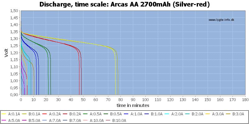 Arcas%20AA%202700mAh%20(Silver-red)-CapacityTime