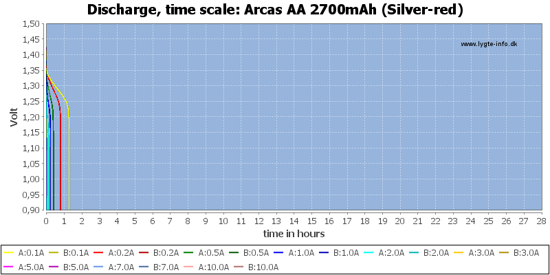 Arcas%20AA%202700mAh%20(Silver-red)-CapacityTimeHours