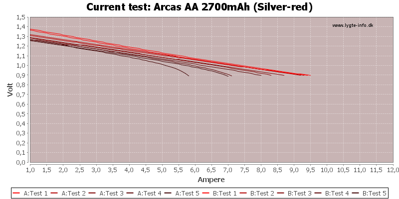 Arcas%20AA%202700mAh%20(Silver-red)-CurrentTest