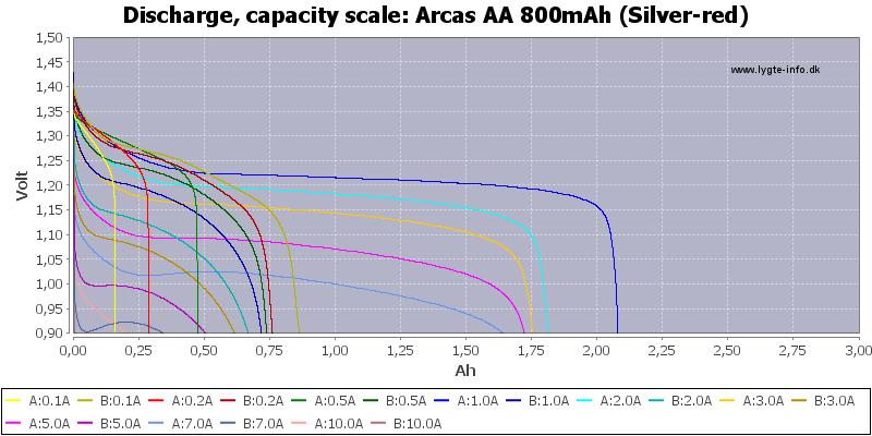 Arcas%20AA%20800mAh%20(Silver-red)-Capacity