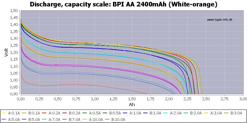BPI%20AA%202400mAh%20(White-orange)-Capacity