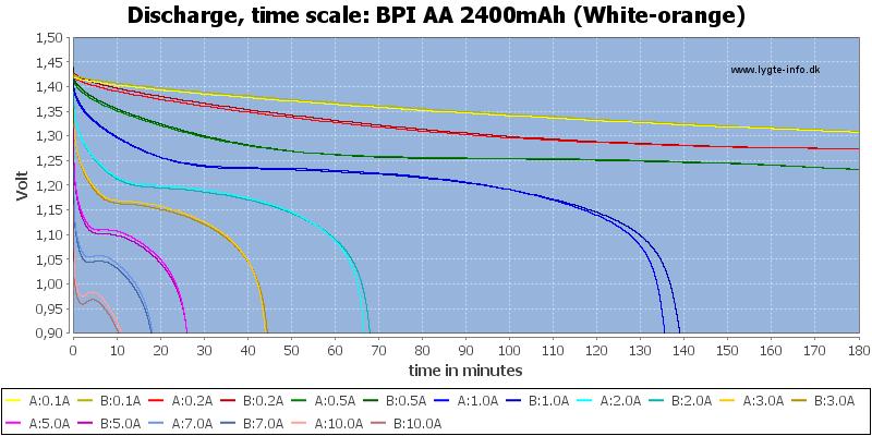 BPI%20AA%202400mAh%20(White-orange)-CapacityTime