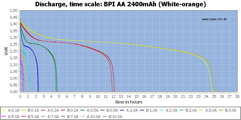 BPI%20AA%202400mAh%20(White-orange)-CapacityTimeHours