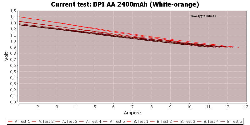 BPI%20AA%202400mAh%20(White-orange)-CurrentTest