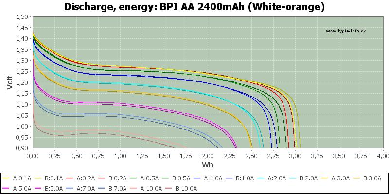 BPI%20AA%202400mAh%20(White-orange)-Energy
