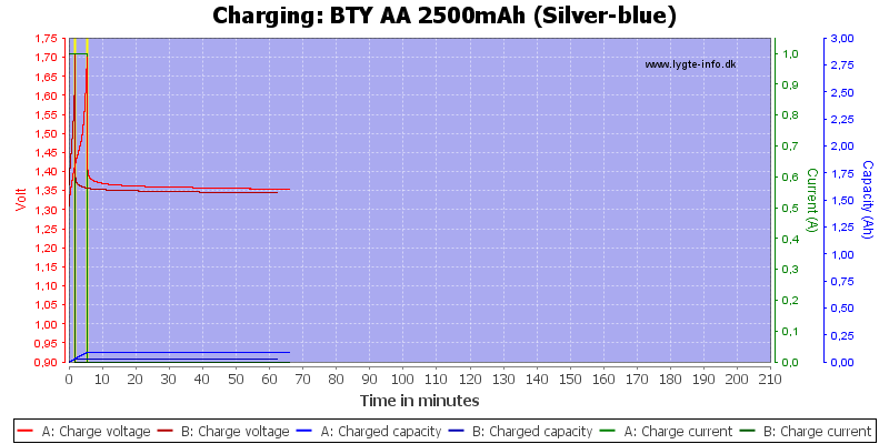 BTY%20AA%202500mAh%20(Silver-blue)-Charge