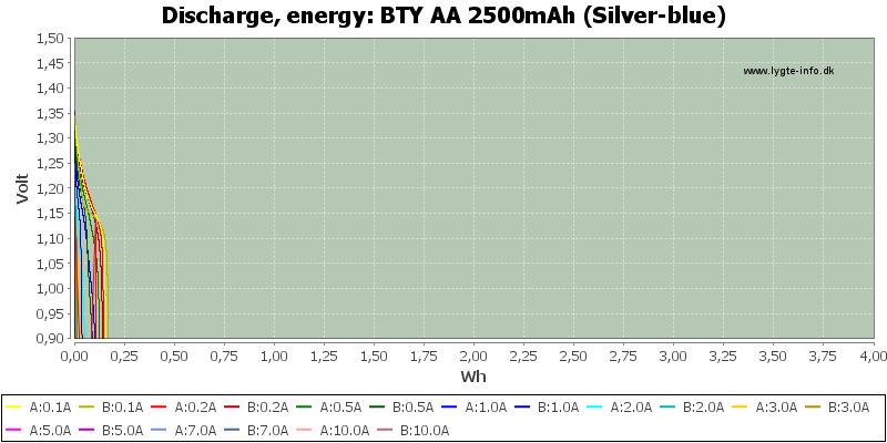 BTY%20AA%202500mAh%20(Silver-blue)-Energy