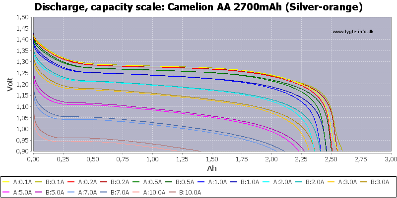 Camelion%20AA%202700mAh%20(Silver-orange)-Capacity