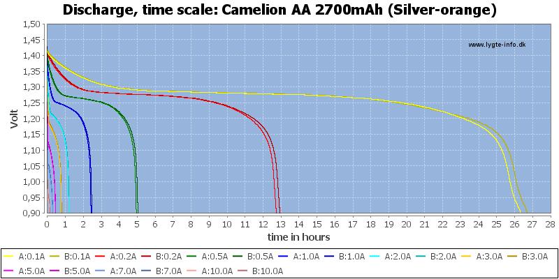 Camelion%20AA%202700mAh%20(Silver-orange)-CapacityTimeHours