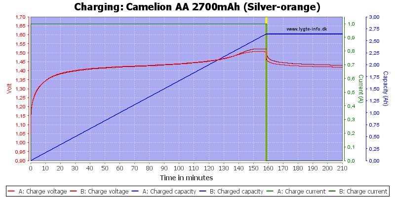 Camelion%20AA%202700mAh%20(Silver-orange)-Charge