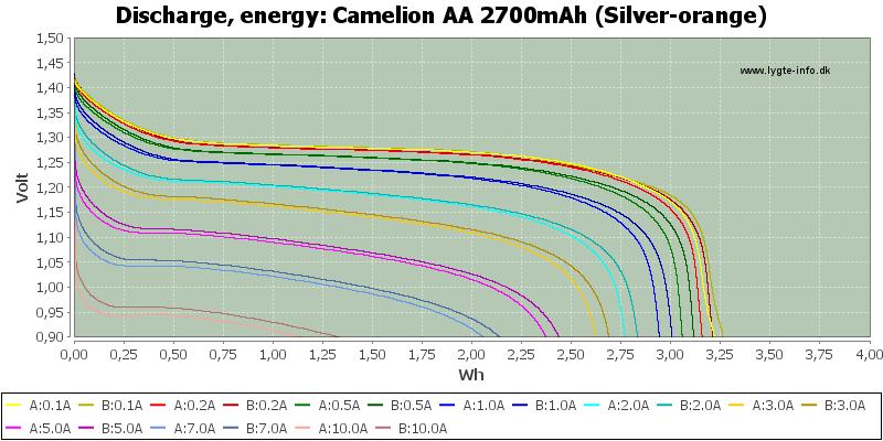 Camelion%20AA%202700mAh%20(Silver-orange)-Energy