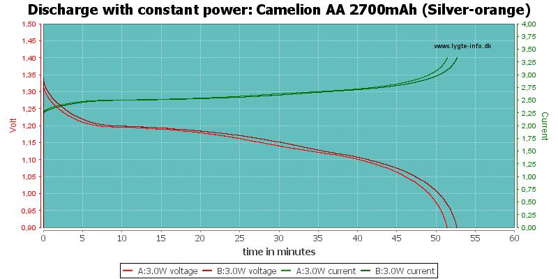 Camelion%20AA%202700mAh%20(Silver-orange)-PowerLoadTime