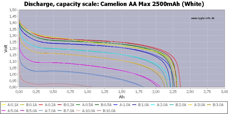 Camelion%20AA%20Max%202500mAh%20(White)-Capacity