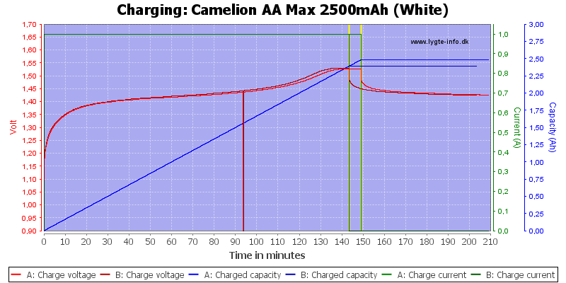 Camelion%20AA%20Max%202500mAh%20(White)-Charge