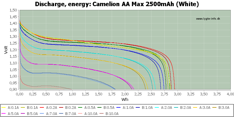 Test Review Of Camelion Aa Max 2500mah White