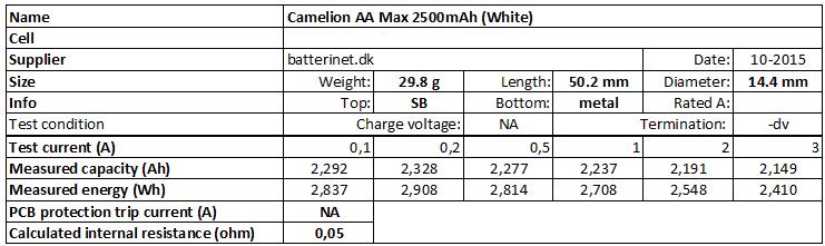Camelion%20AA%20Max%202500mAh%20(White)-info
