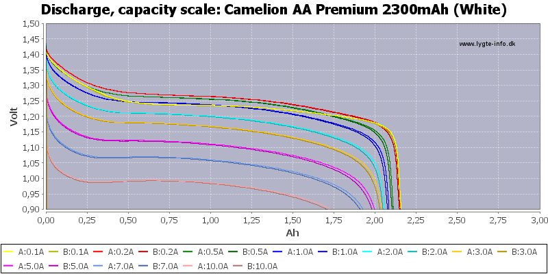 Camelion%20AA%20Premium%202300mAh%20(White)-Capacity