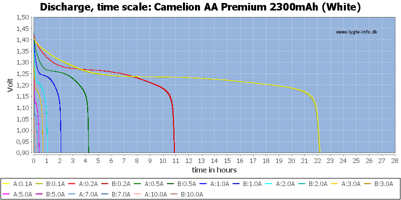 Camelion%20AA%20Premium%202300mAh%20(White)-CapacityTimeHours