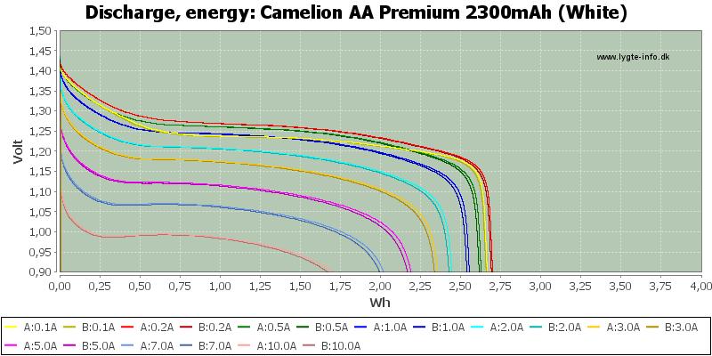 Camelion%20AA%20Premium%202300mAh%20(White)-Energy