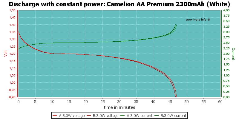Camelion%20AA%20Premium%202300mAh%20(White)-PowerLoadTime