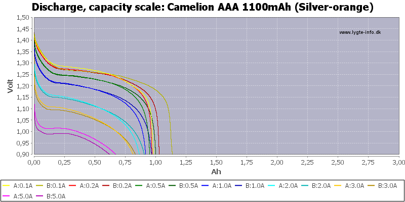 Test Review Of Camelion Aaa 1100mah Silver Orange