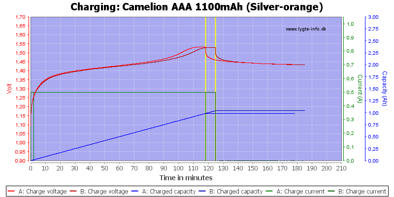 Camelion%20AAA%201100mAh%20(Silver-orange)-Charge