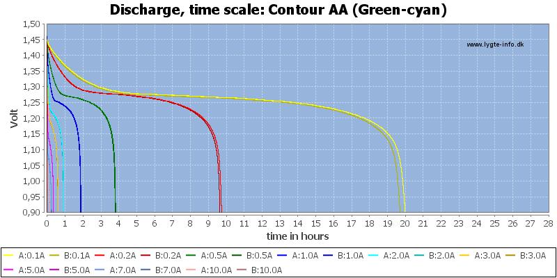 Contour%20AA%20(Green-cyan)-CapacityTimeHours