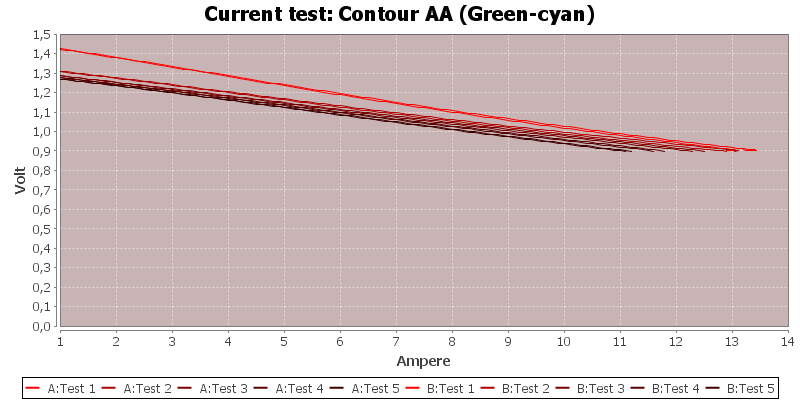 Contour%20AA%20(Green-cyan)-CurrentTest