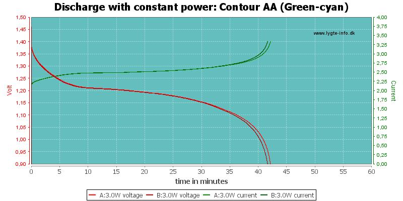Contour%20AA%20(Green-cyan)-PowerLoadTime