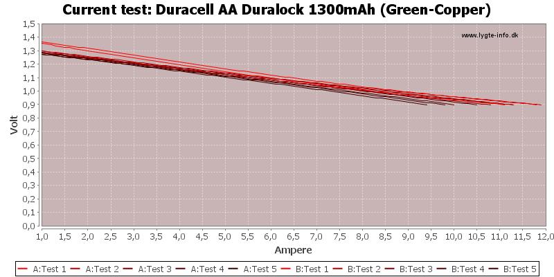 Duracell%20AA%20Duralock%201300mAh%20(Green-Copper)-CurrentTest