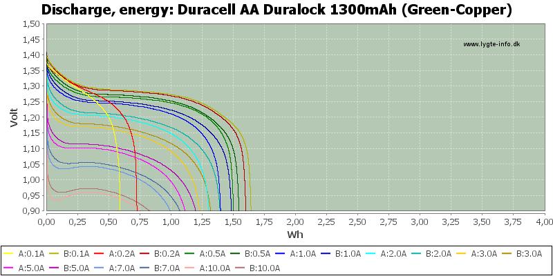 Duracell%20AA%20Duralock%201300mAh%20(Green-Copper)-Energy
