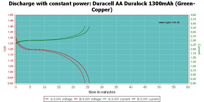 Duracell%20AA%20Duralock%201300mAh%20(Green-Copper)-PowerLoadTime
