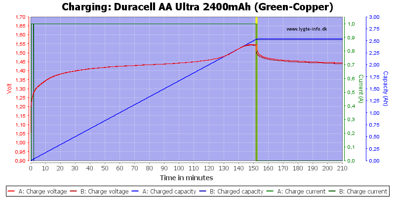 Duracell%20AA%20Ultra%202400mAh%20(Green-Copper)-Charge