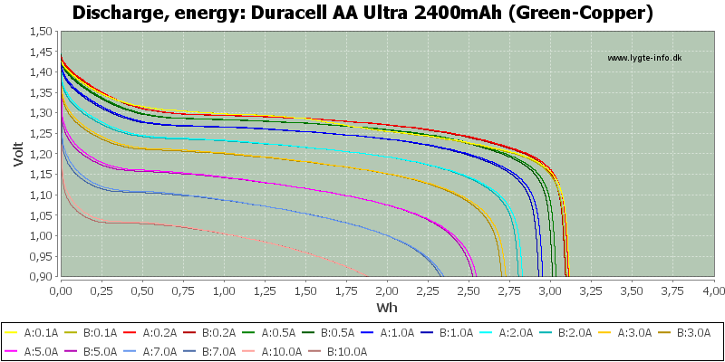 Duracell%20AA%20Ultra%202400mAh%20(Green-Copper)-Energy