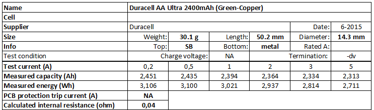 Duracell%20AA%20Ultra%202400mAh%20(Green-Copper)-info