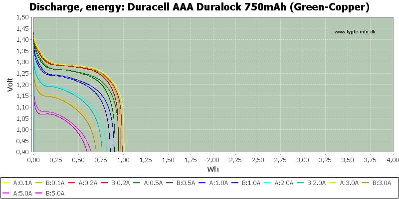 Duracell%20AAA%20Duralock%20750mAh%20(Green-Copper)-Energy