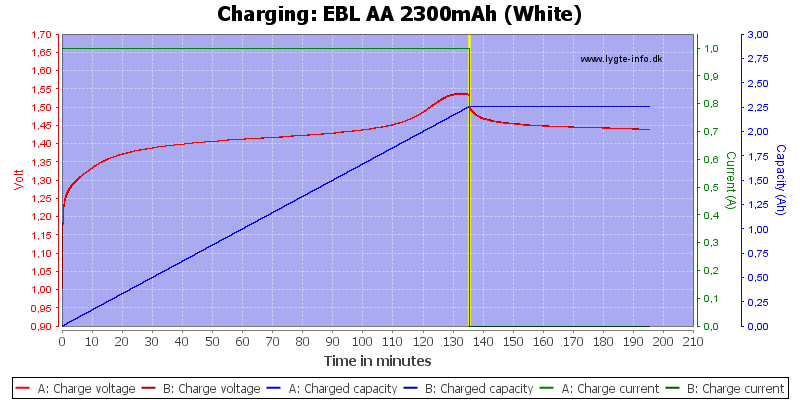 EBL%20AA%202300mAh%20(White)-Charge